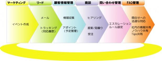 CRM導入で目指す営業サイクル~正の連鎖~